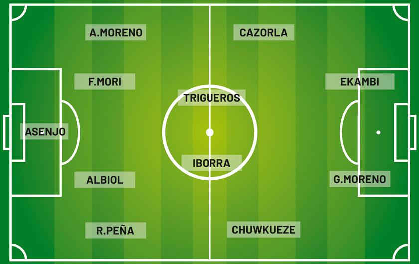 Once ideal del Villarreal