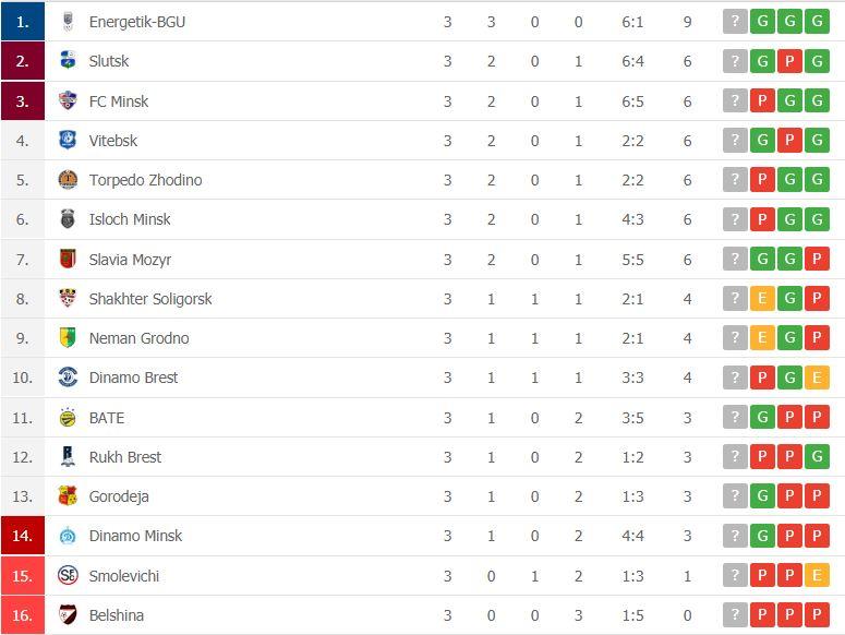 Clasificación Liga Bielorrusia